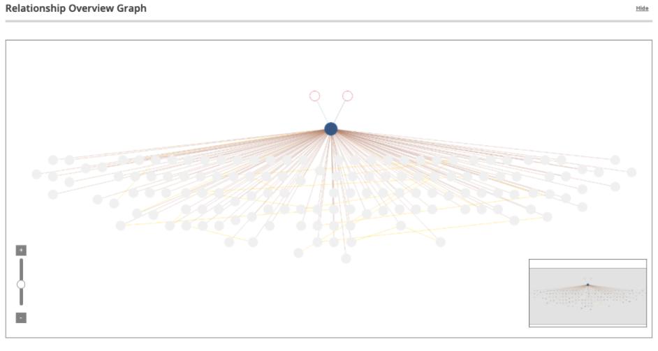 ABB relationship graph