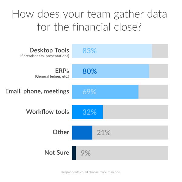 How does your team gather data for the financial close?