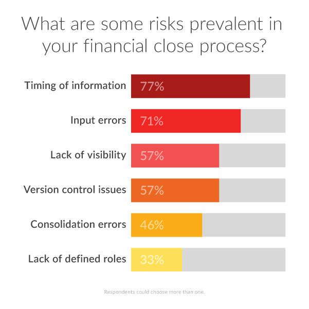 What are some risks prevalent in your financial close process?