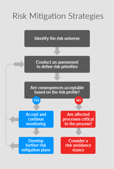 Risk Mitigation Strategies To Increase The Value Of Erm