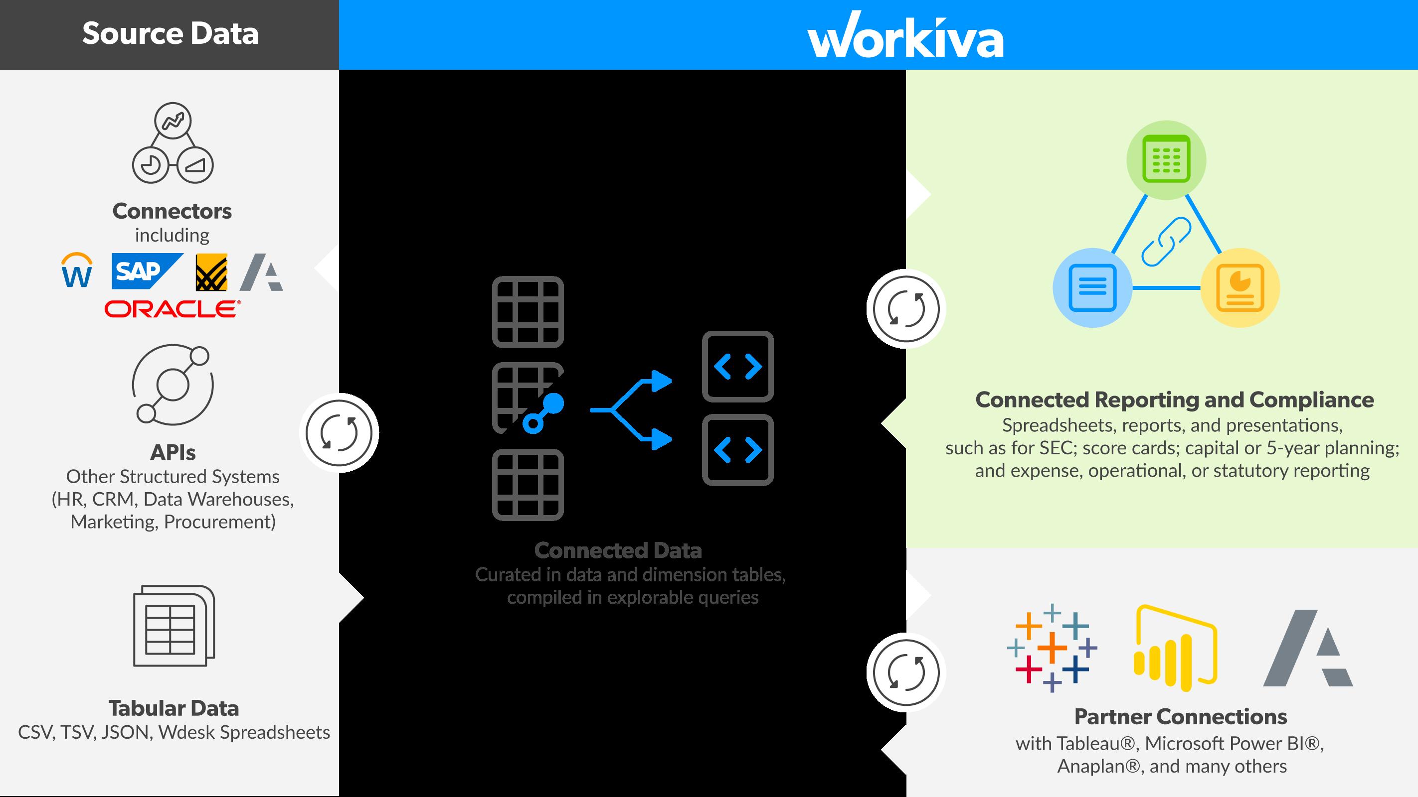 Data Connectors & Integrations   Workiva