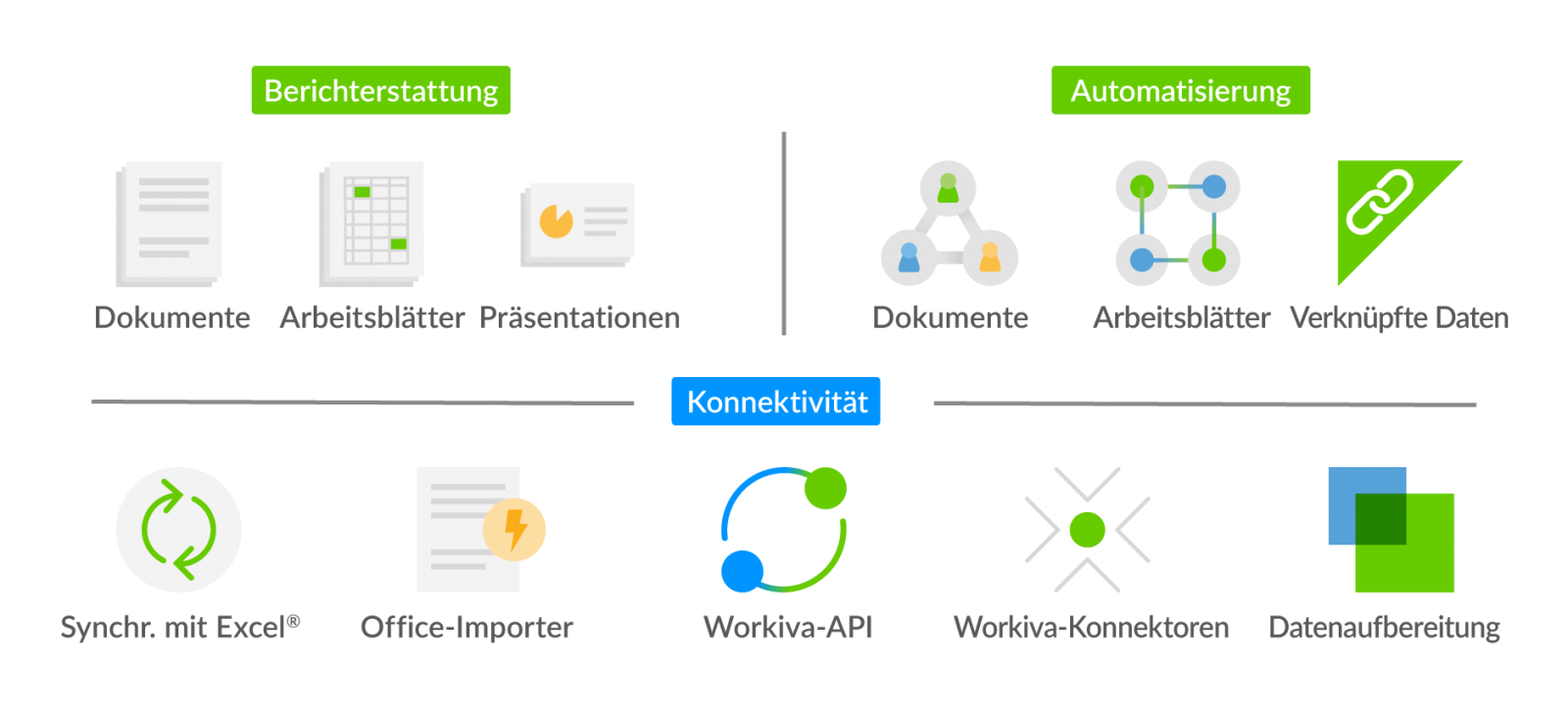diagram showing the reporting, automation and connectivity components of the workiva platform