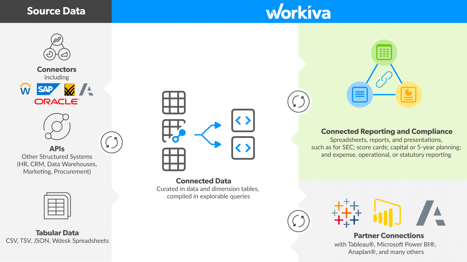 Workiva data connection mapping diagram