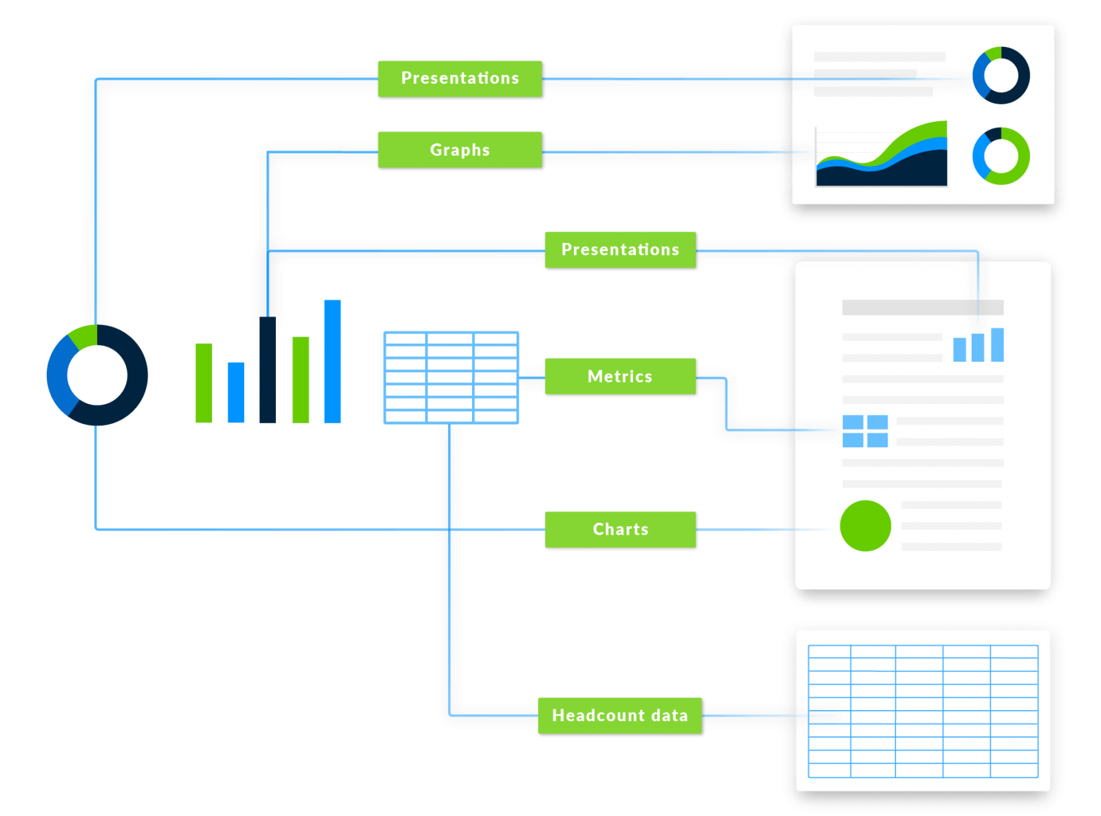 diagram showing how you can connect data to presentations, graphs, charts in the workiva platform