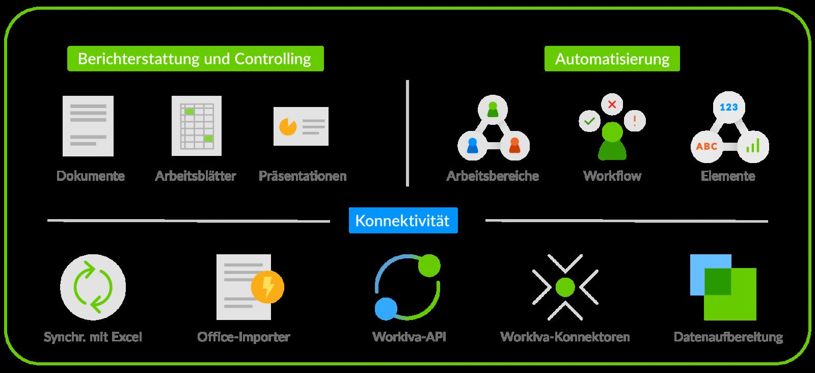 Abbildung zur Veranschaulichung der Technologiekomponenten der Workiva-Plattform