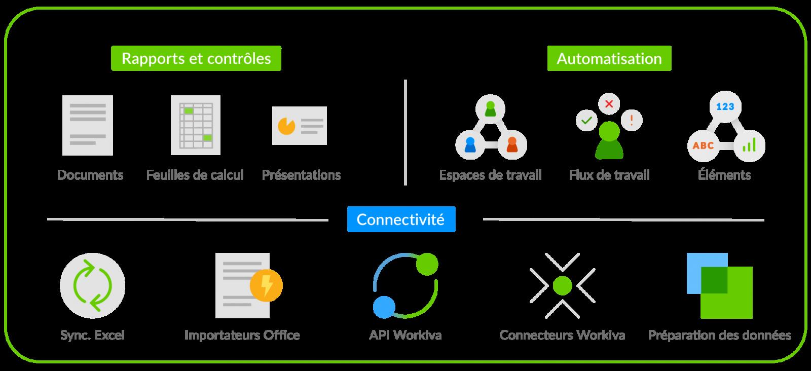 diagramme montrant les éléments technologiques de la plateforme Workiva