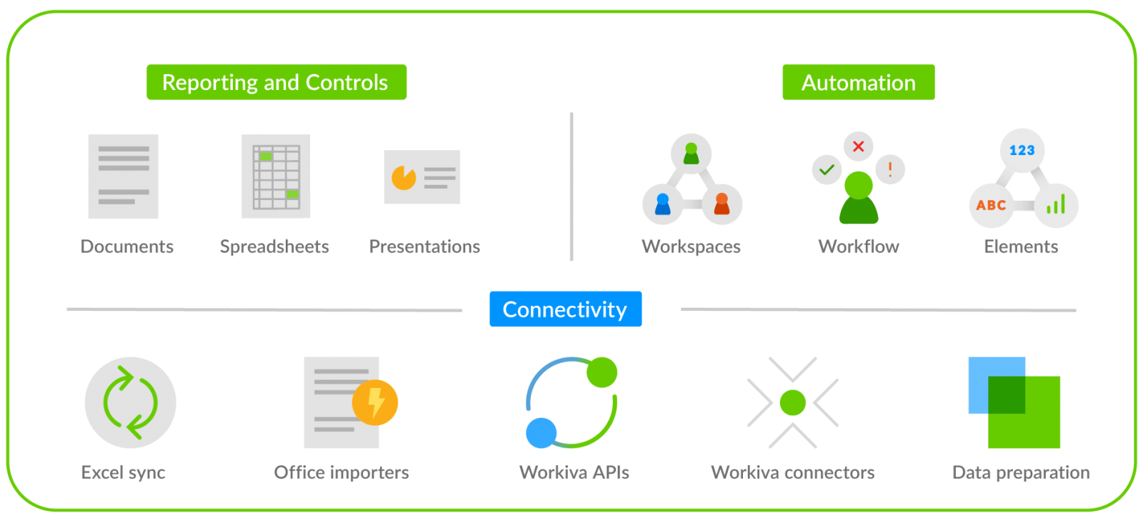 diagram showing the technology components of the workiva platform