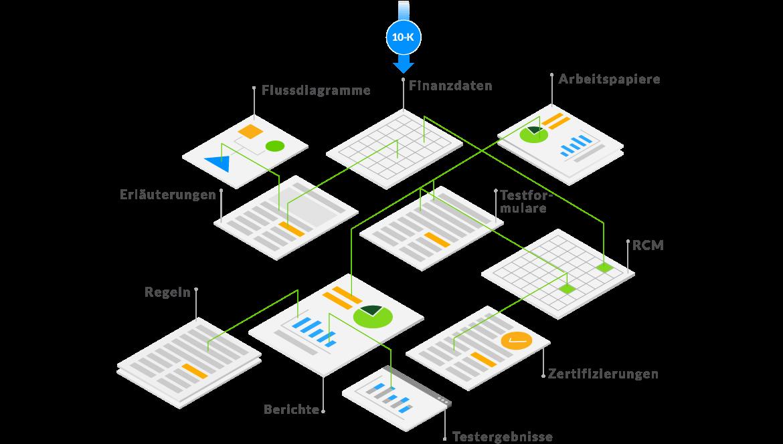 Diagramm zur Veranschaulichung des Datenflusses von einem Quellbericht zu Flussdiagrammen, Erläuterungstexten, Berichten und Zertifizierungen