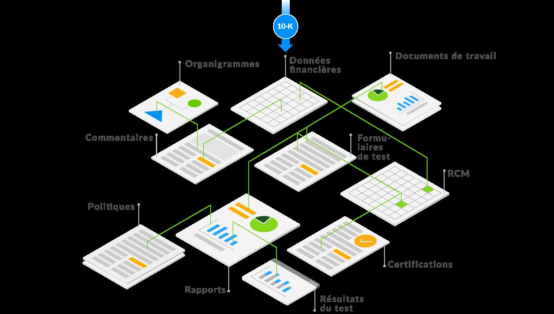 diagramme montrant comment les données circulent d'un rapport source vers des organigrammes, des commentaires, des rapports ou des certifications