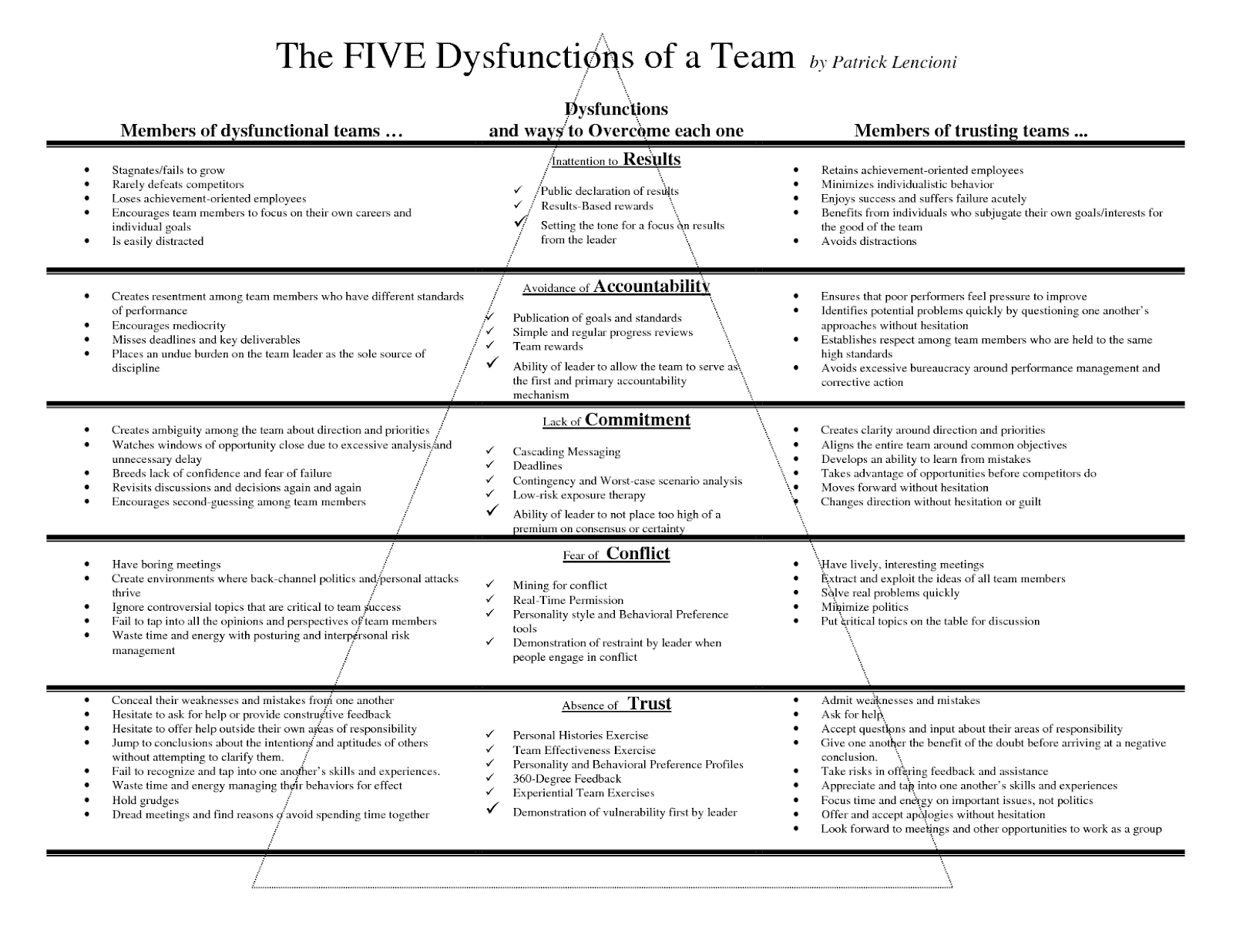 dysfunction pyramid detailed view