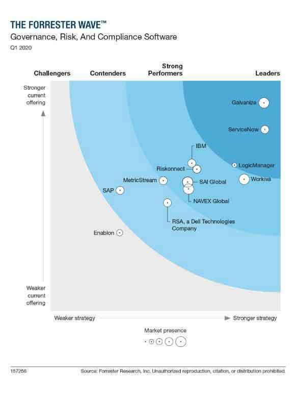 forrester grc wave graphic