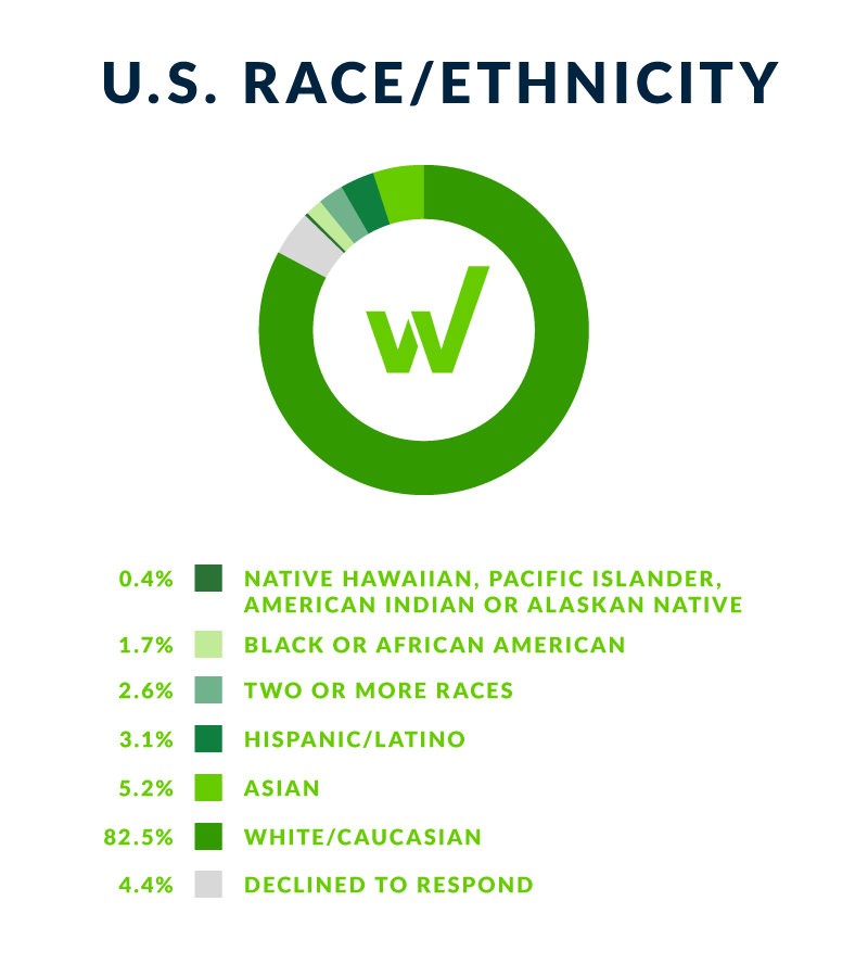 chart showing race and ethnicity data at workiva in the united states