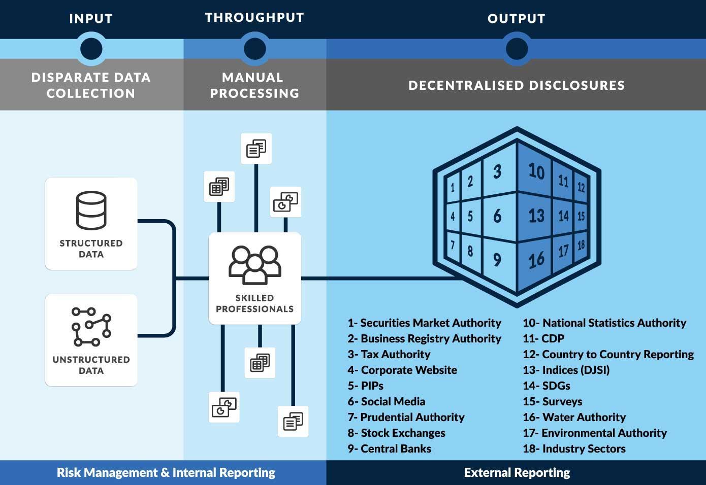ESG and Digital Transformation