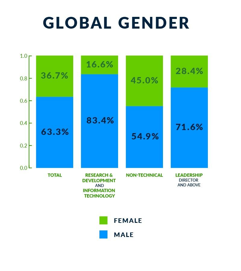 Global gender chart