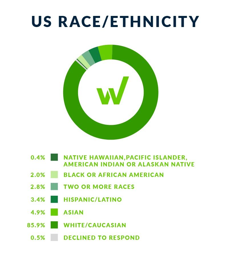 US Race/Ethnicity chart
