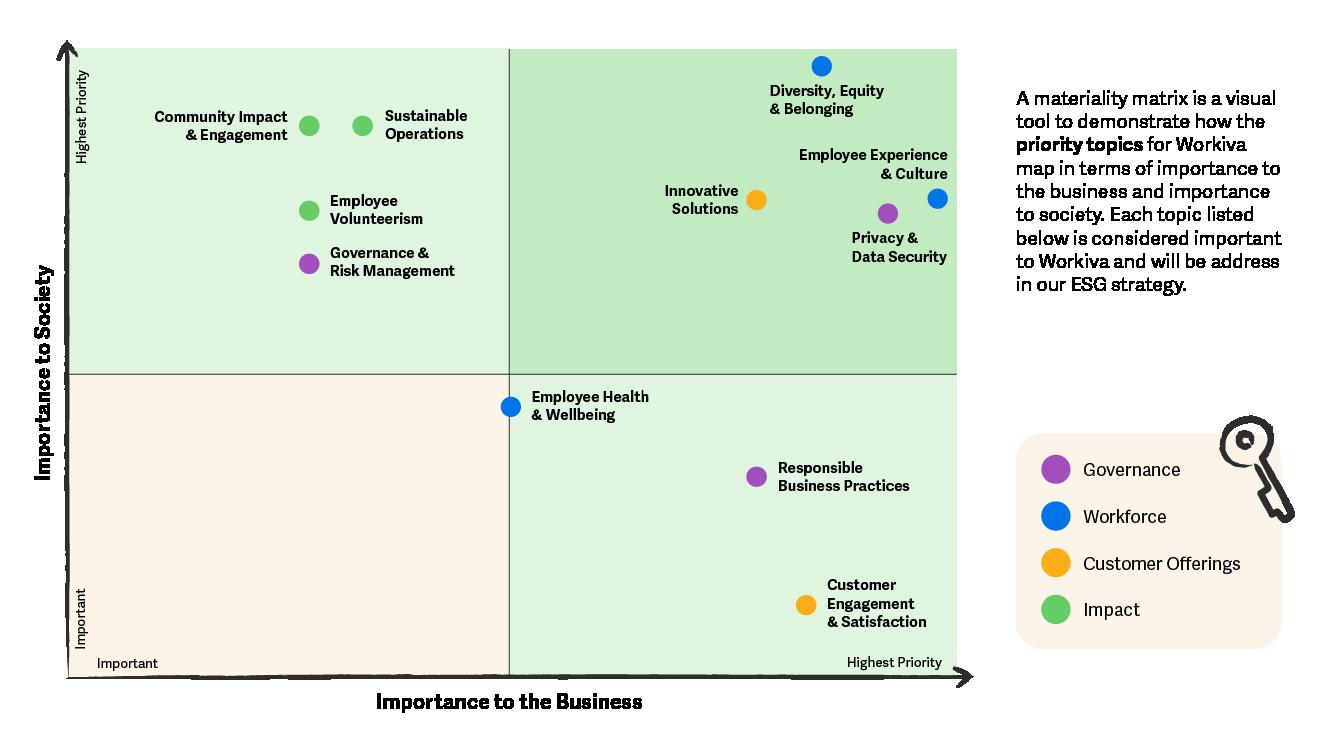 Illustration de l'évaluation de matérialité ESG de Workiva
