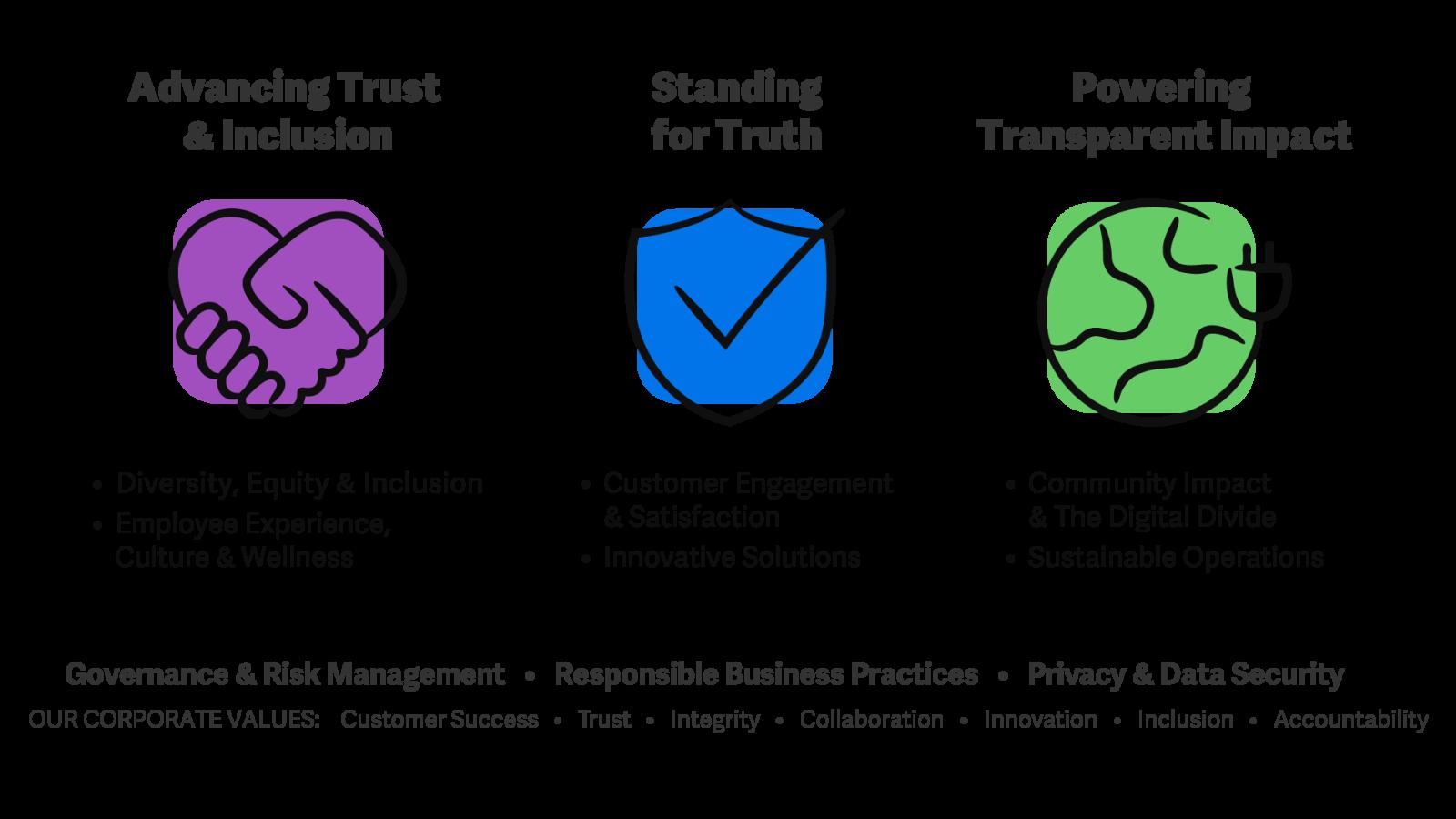Illustration des piliers ESG stratégiques de Workiva