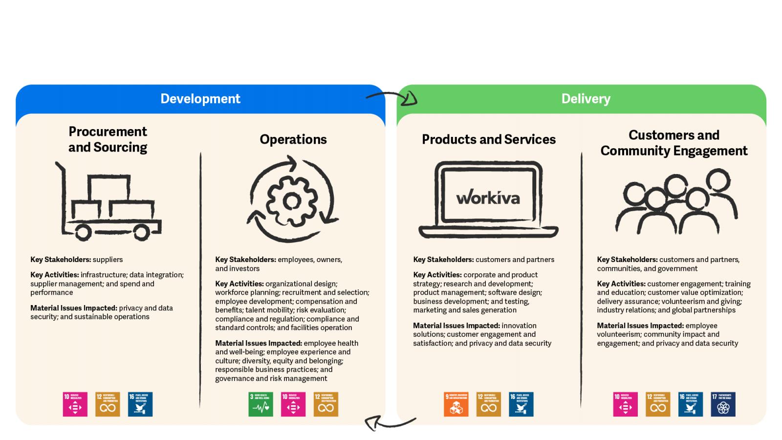 Chaîne de valeur ESG de Workiva