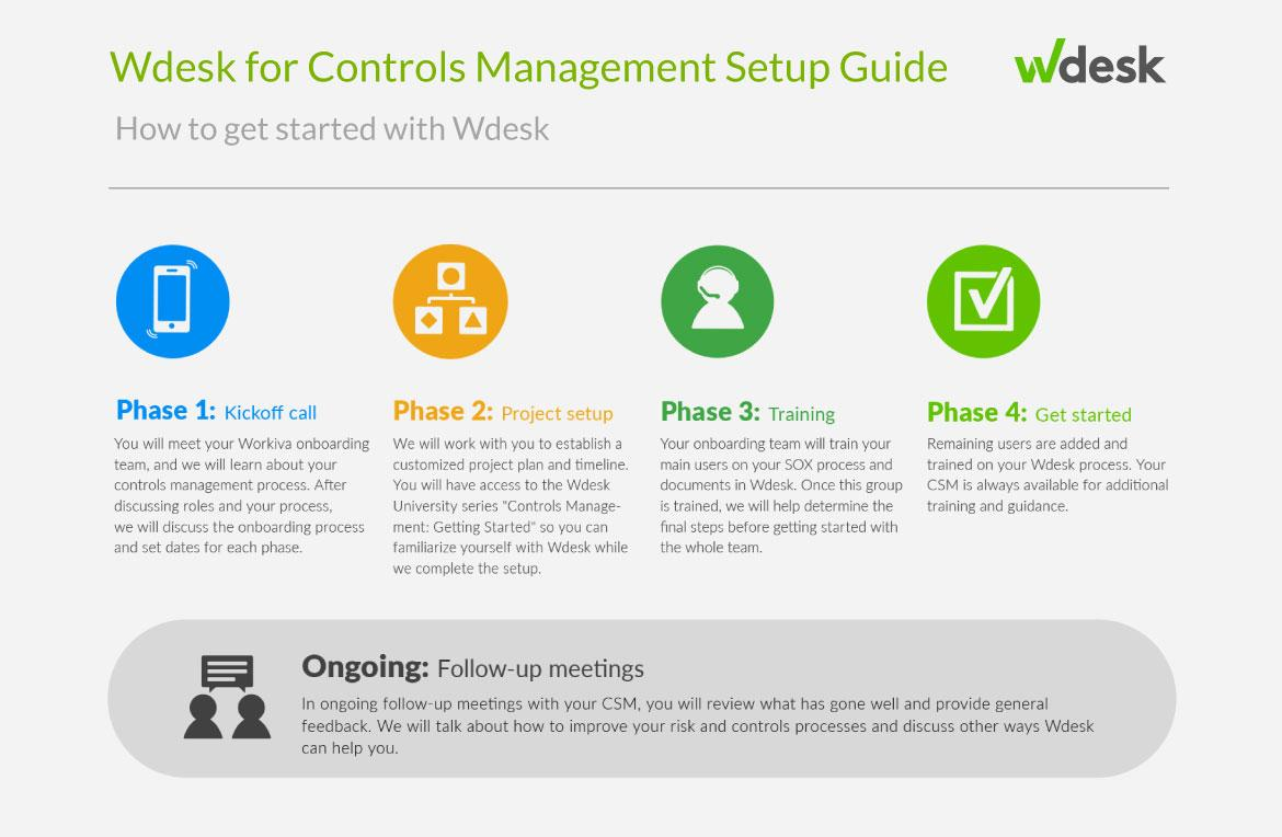 Wdesk Controls Management SOX Implementation Guide