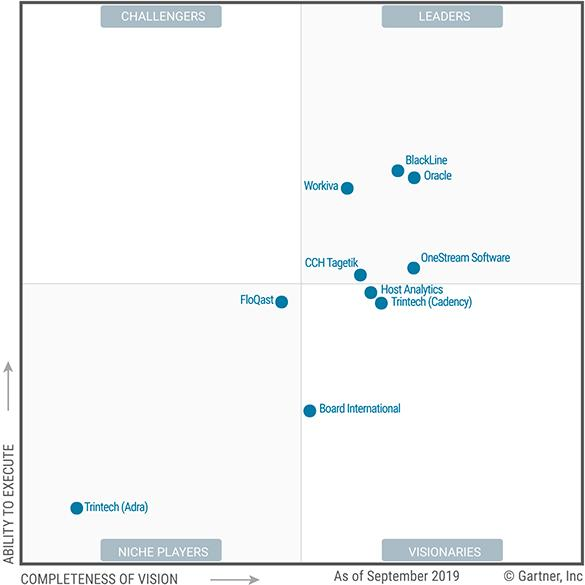Gartner Magic Quadrant for Cloud Financial Close Solutions