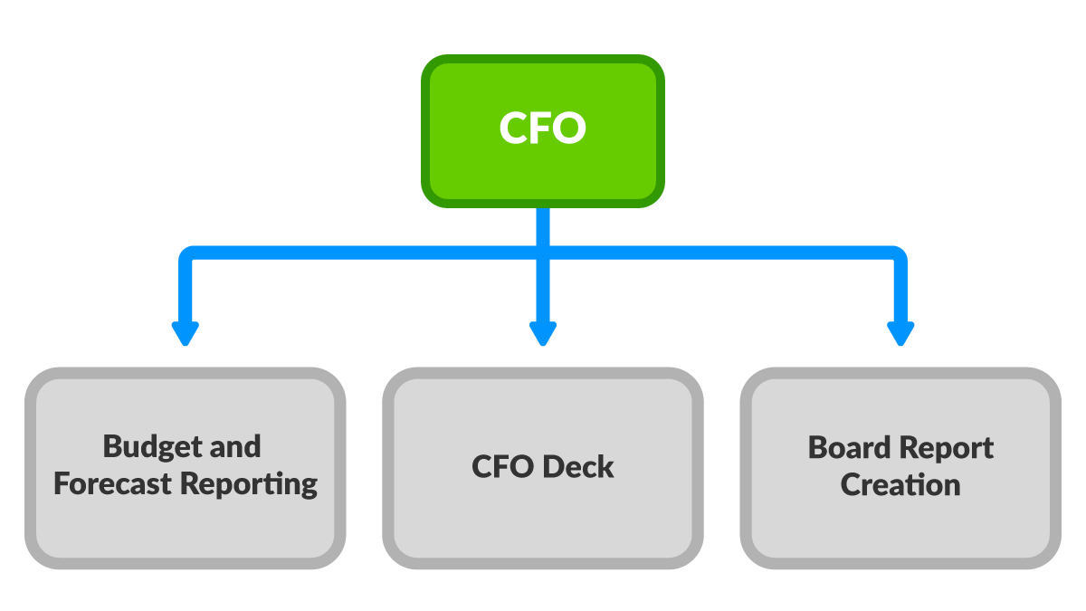 Workiva management reporting CFO bundle
