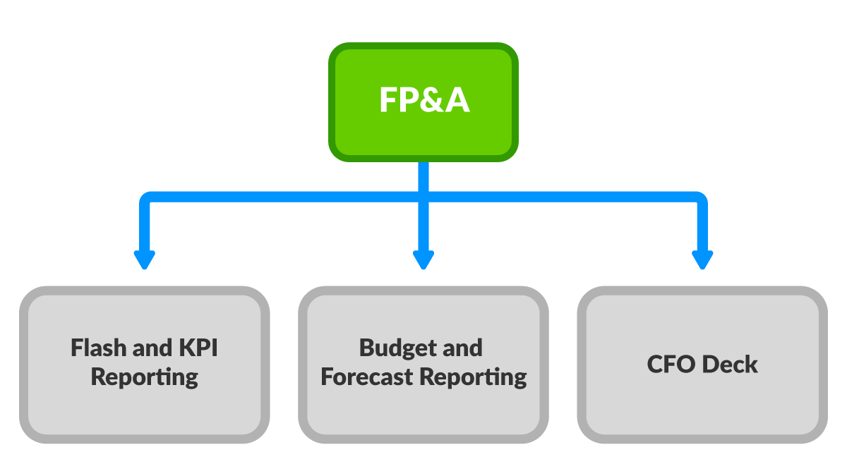 Workiva management reporting for FP&A bundle
