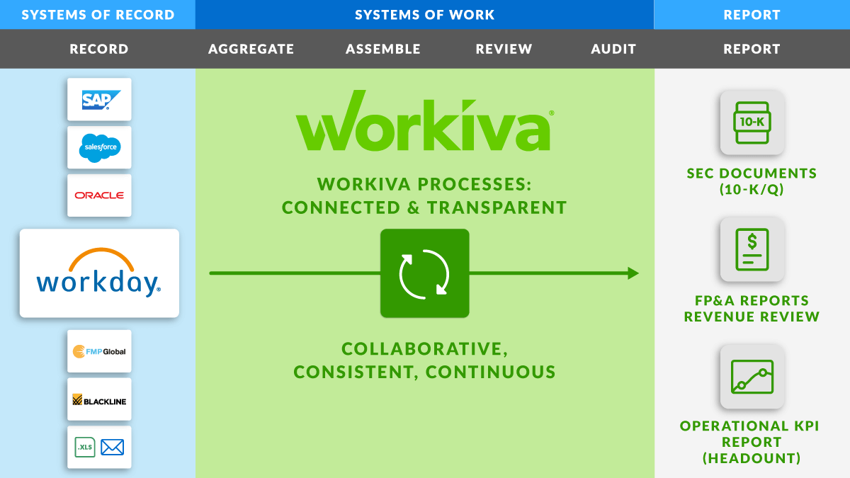workday and workiva process map