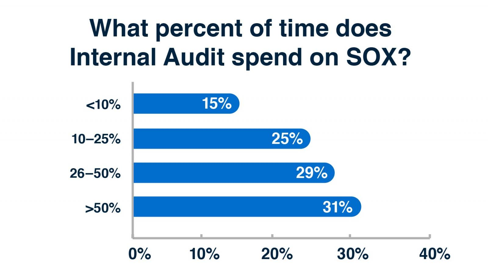 What percent of time does internal audit spend on SOX?
