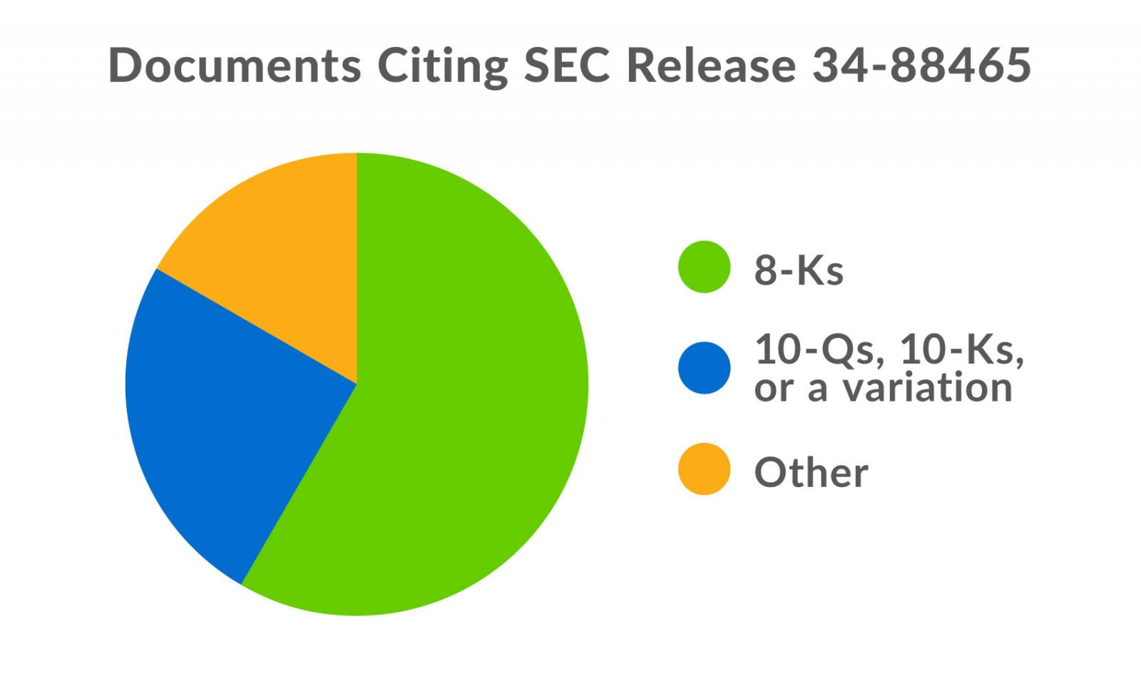 percentage of filing types citing SEC Release 34-88465